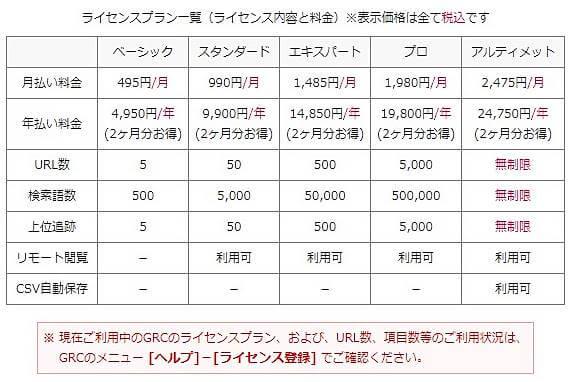 GRCのライセンスプラン/ベーシックなら月あたり495円(年4950円)で使えるという安さも魅力です