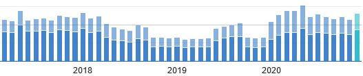 2020年1月のコアアップデートで順位がようやく上昇!