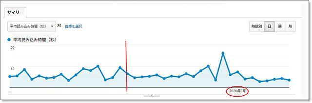 Google Analyticsでの計測結果