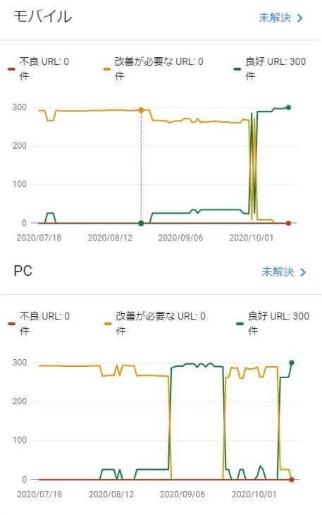 Googleサーチコンソールでの速度変化