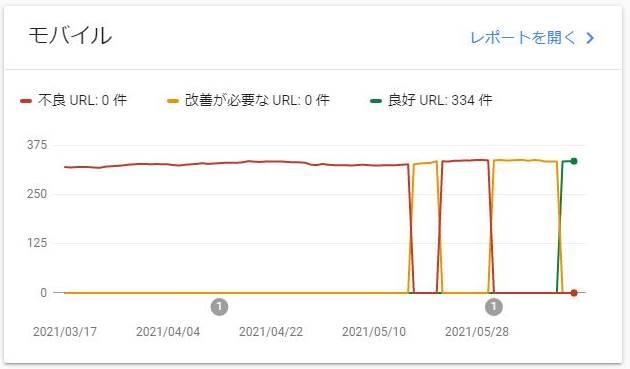 Luxeritasの設定変更をし、数日後にはCLS(Cumulative Layout Shift)の数値が改善し緑色になったのを確認