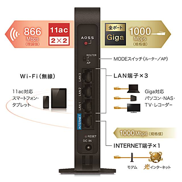 バッファローAirStation WSR-1166DHPL2 (Wi-Fiルーター)の機能一覧