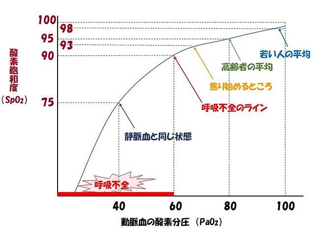 パルスオキシメーターで計測できる血中酸素飽和度(SpO₂)の目安